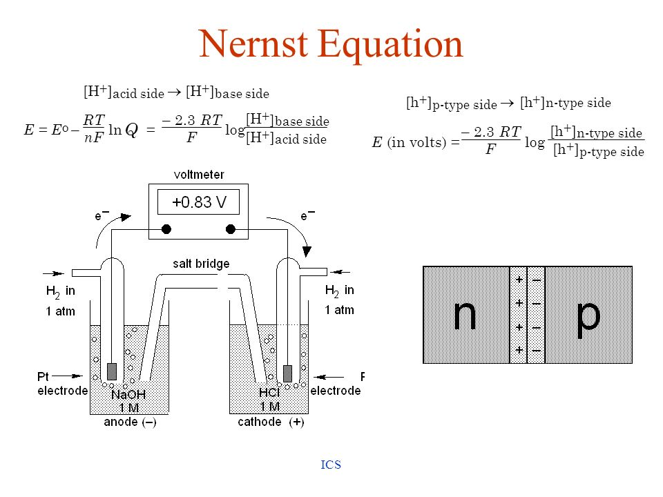 Nernst Equation Q [H ] ® E = – RT nF ln – 2.3 F log [h ] ® E